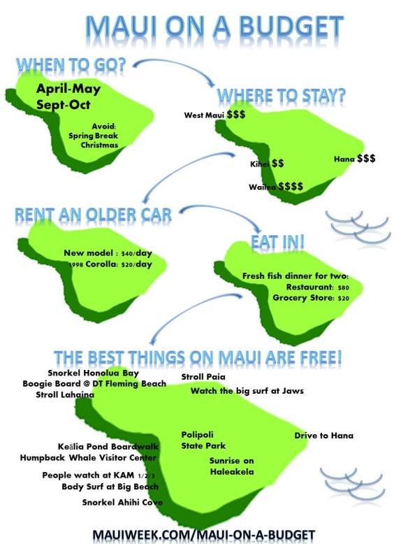 Maui on a Budget Infographic